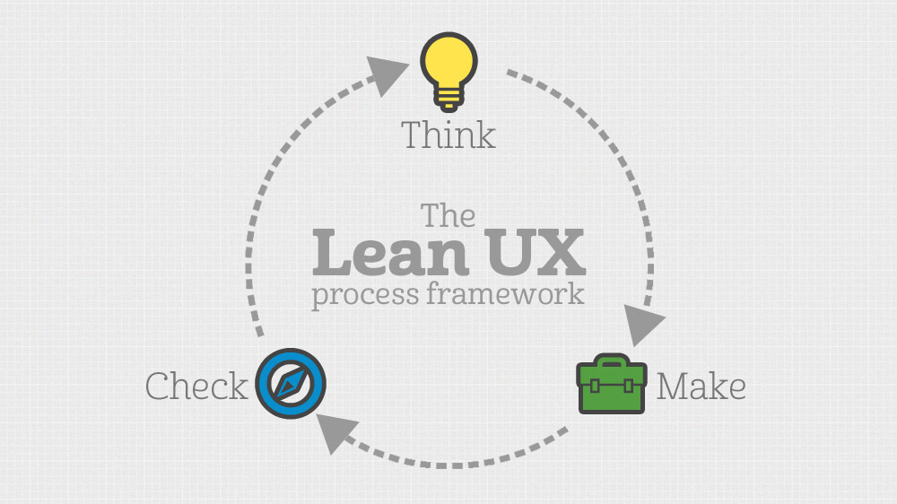 The Lean UX process framework: Think, Make, Check