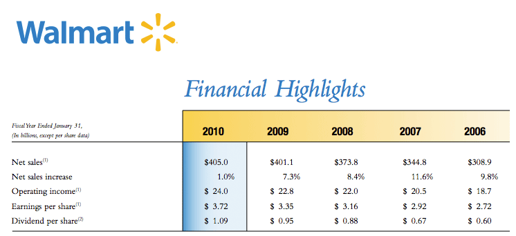 Walmart's 2010 annual report showed a disturbing lack of growth compared to previous years.