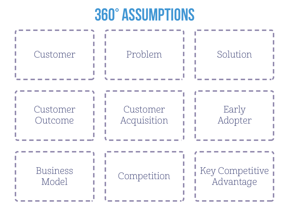 Write down the team's assumptions in these areas