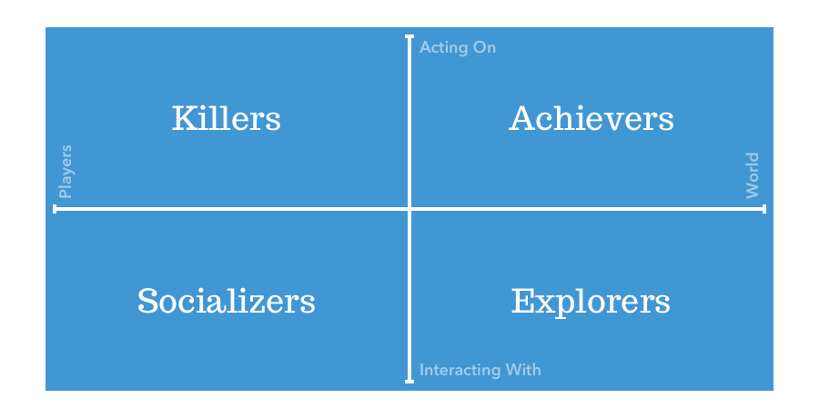 Bartle's graph is made of an X axis representing Players vs. World and a Y axis representing Acting On vs. Interacting With. This results in four quadrants composed of (from left to right, top to bottom) Killers, Achievers, Socializers, and Explorers.