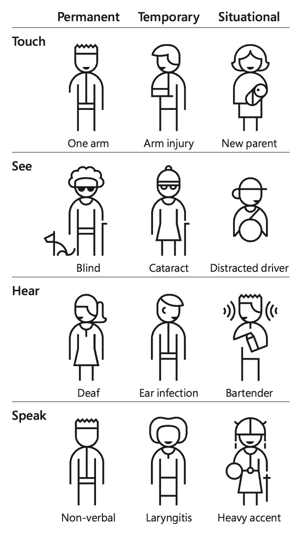 Illustration: A chart of permanent, temporary, and situational disabilities. For touch, a person could have one arm, an arm injury, or be a new parent holding an infant. For sight, a person could be blind, have cataracts, or be a distracted driver. For hearing, the person might be deaf, have an ear infection, or be a bartender in a loud bar. When speaking, a person might be non-verbal, have laryngitis, or speak with a heavy accent.