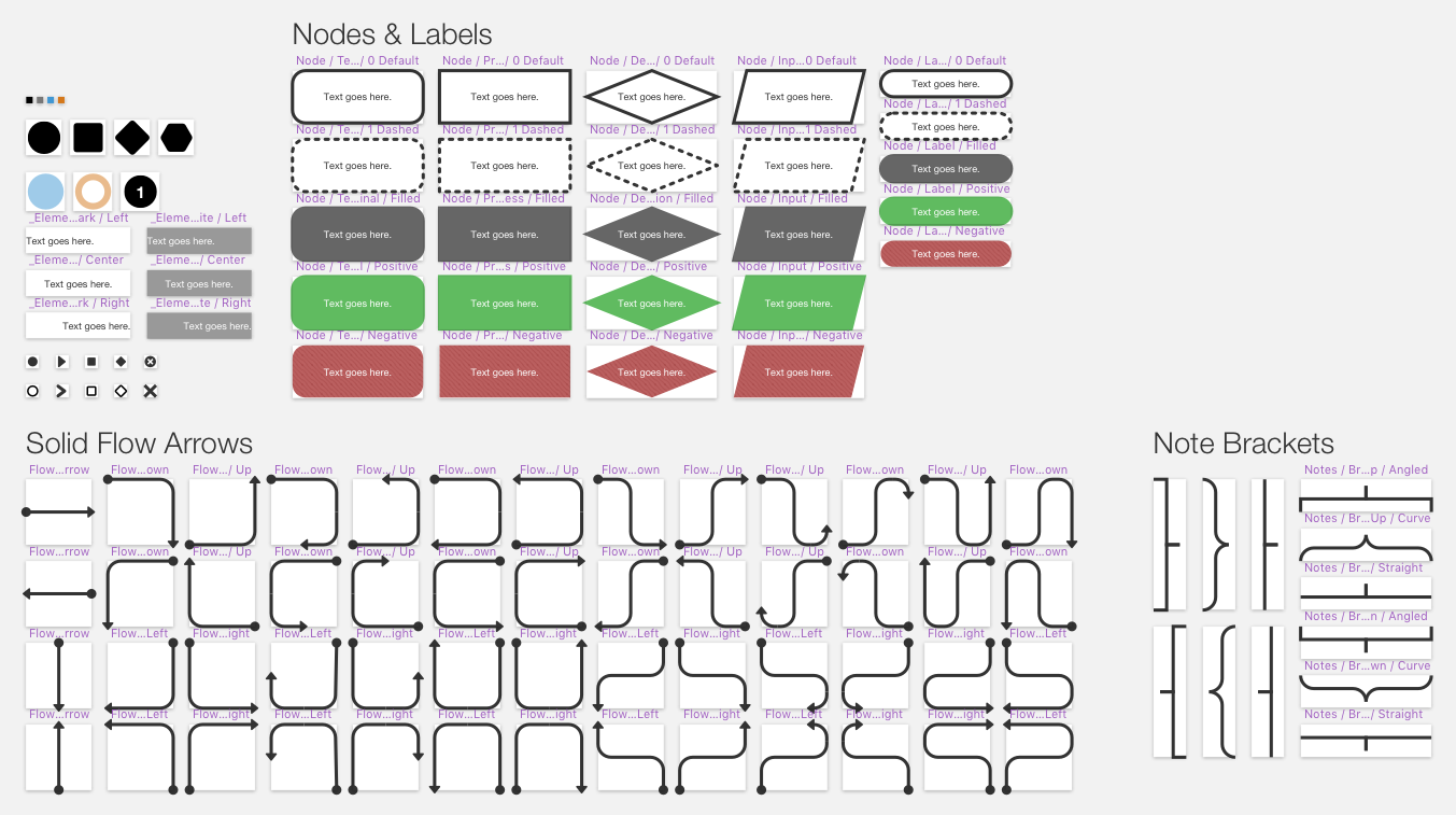 A set of symbols for flowcharts and adding notes, organized into neat groups with labels.